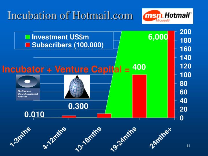 Incubation of Hotmail.com
