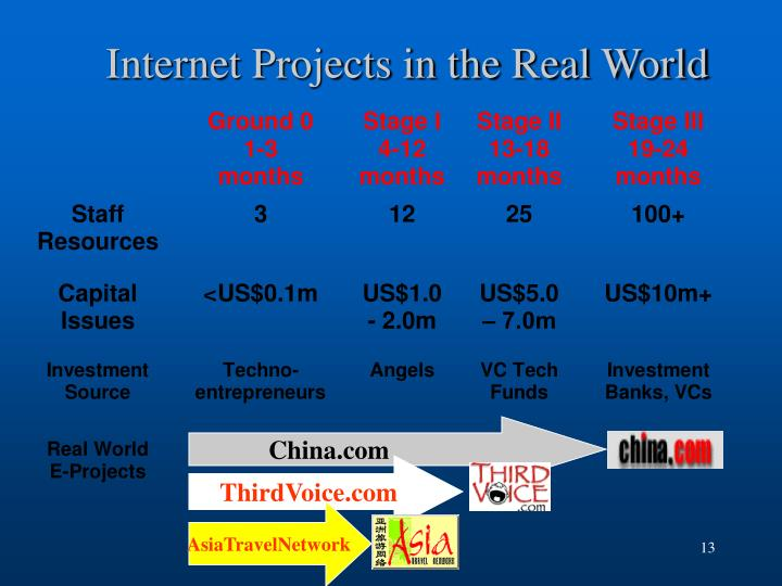 Internet Projects in the Real World