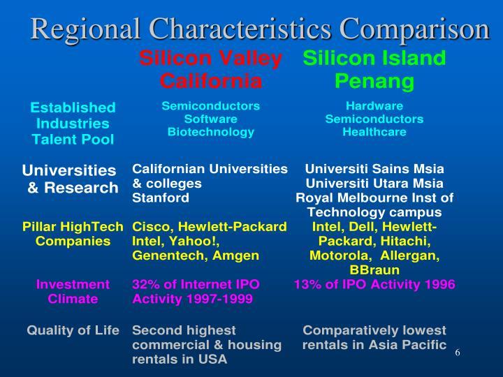 Regional Characteristics Comparison