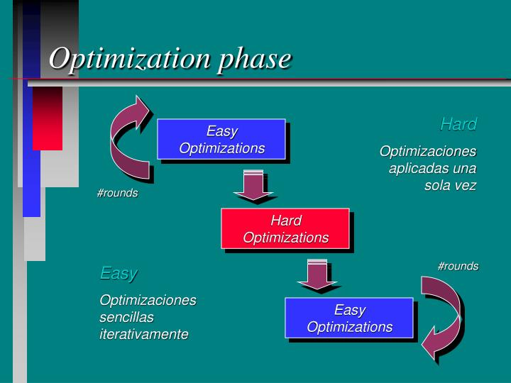 Optimization phase