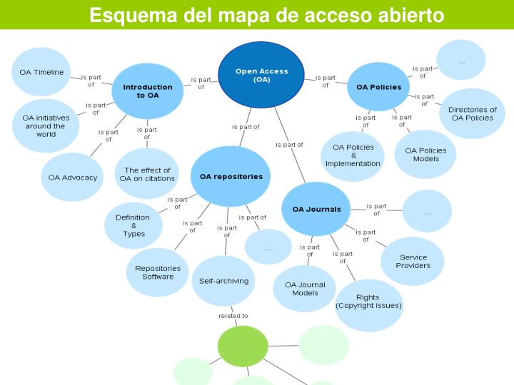 Esquema del mapa de acceso abierto