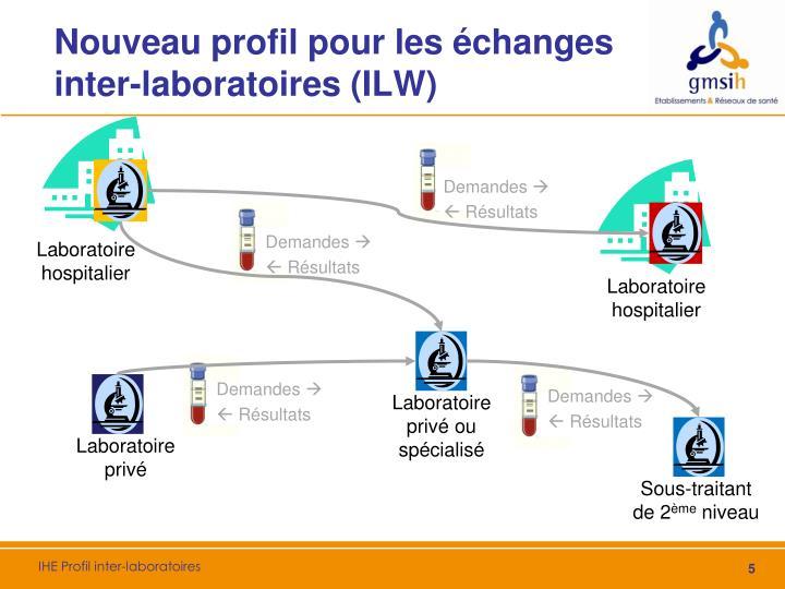 Nouveau profil pour les échanges inter-laboratoires (ILW)