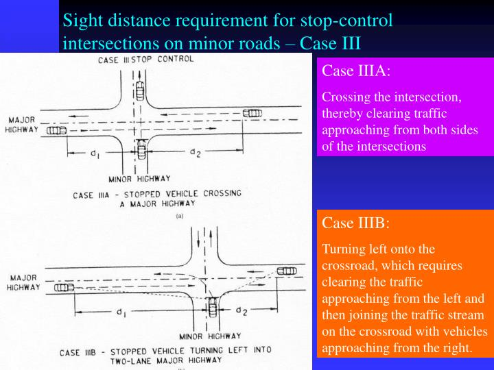 Sight distance requirement for stop-control intersections on minor roads – Case III