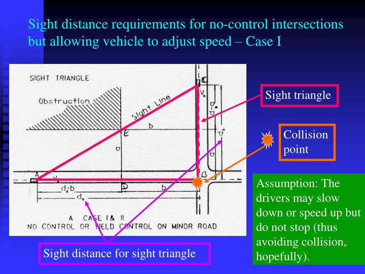 Sight distance requirements for no-control intersections but allowing vehicle to adjust speed – Case I