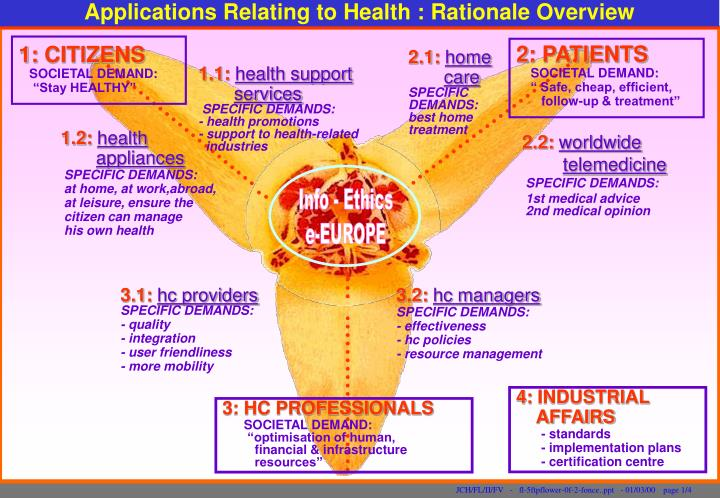 Applications Relating to Health : Rationale Overview