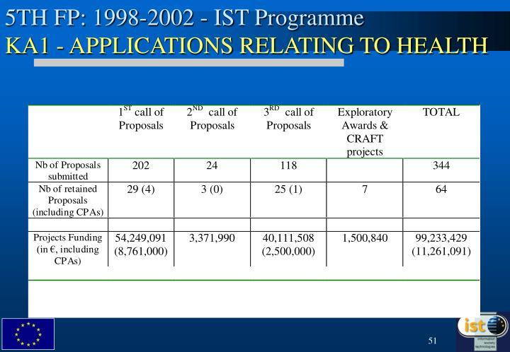 5TH FP: 1998-2002 - IST Programme