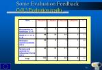 some evaluation feedback call 3 evaluation results