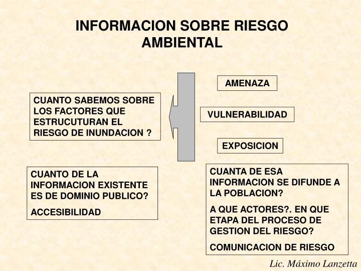 INFORMACION SOBRE RIESGO AMBIENTAL