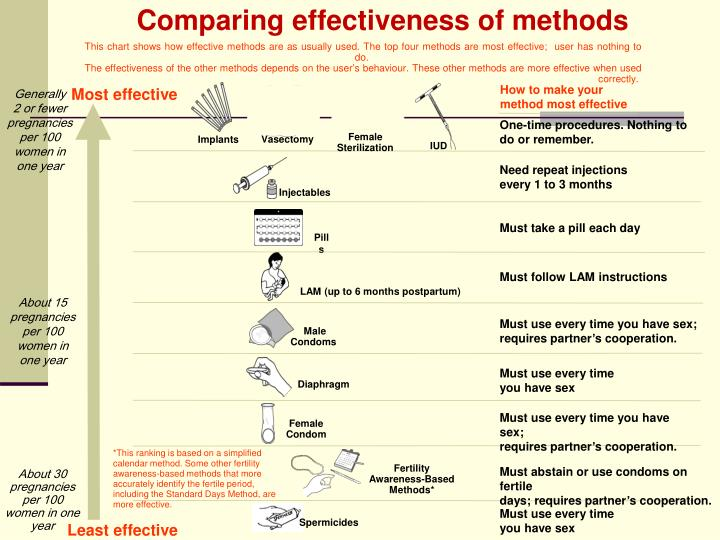 Comparing effectiveness of methods