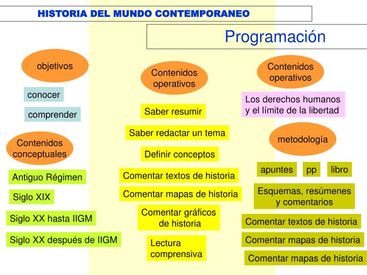 Ppt historia del mundo contemporaneo powerpoint for Caracteristicas del contemporaneo