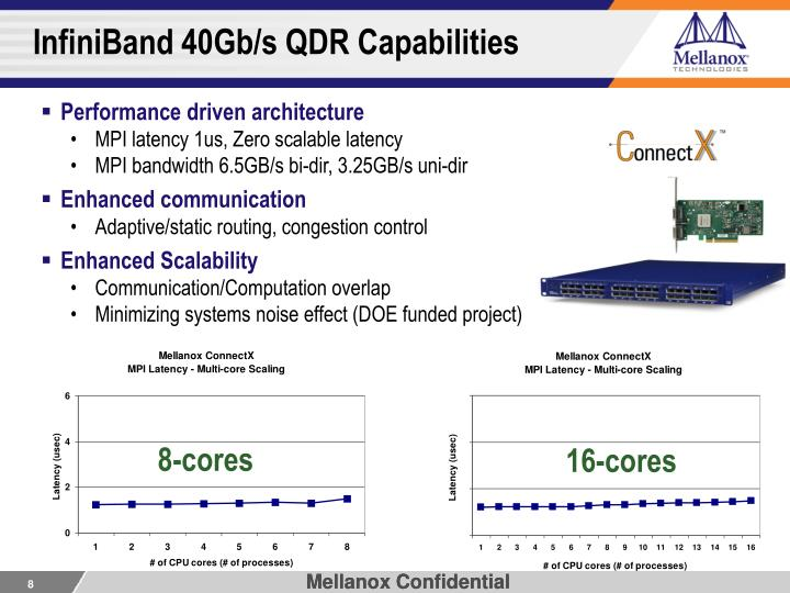 InfiniBand 40Gb/s QDR Capabilities