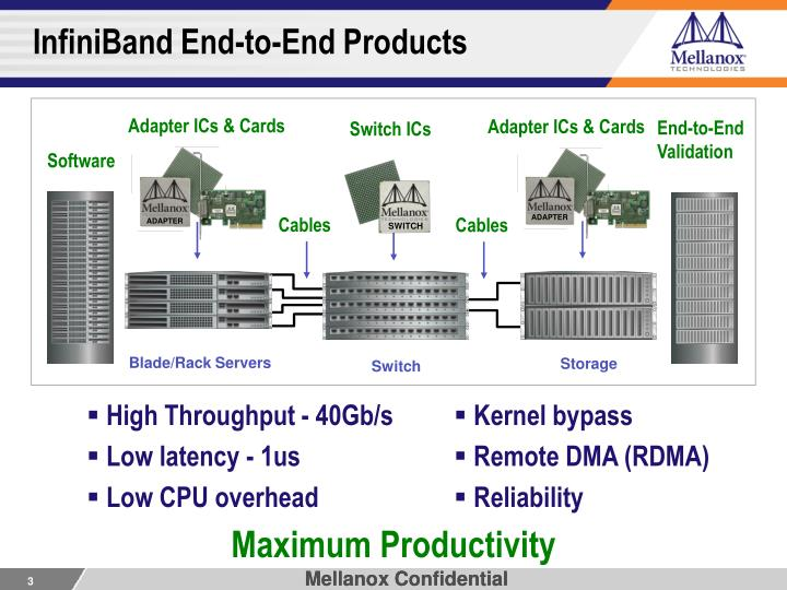 Infiniband end to end products