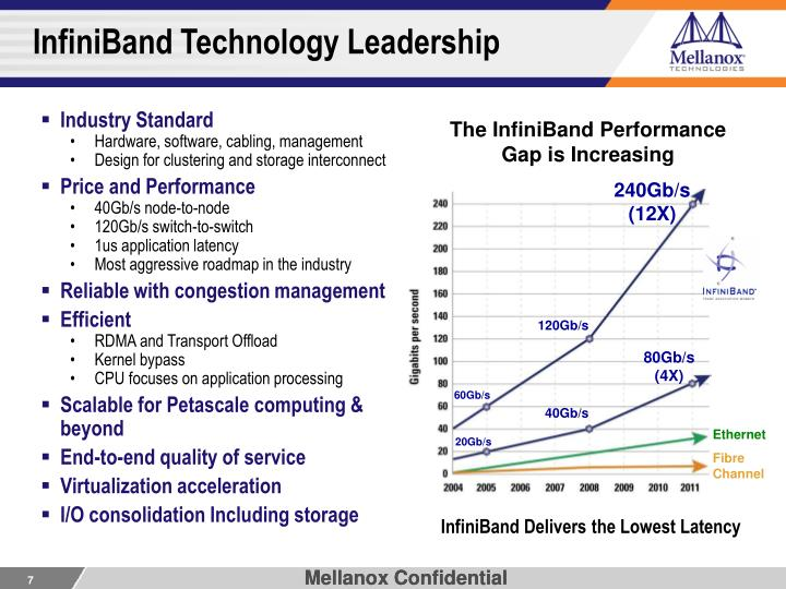 InfiniBand Technology Leadership