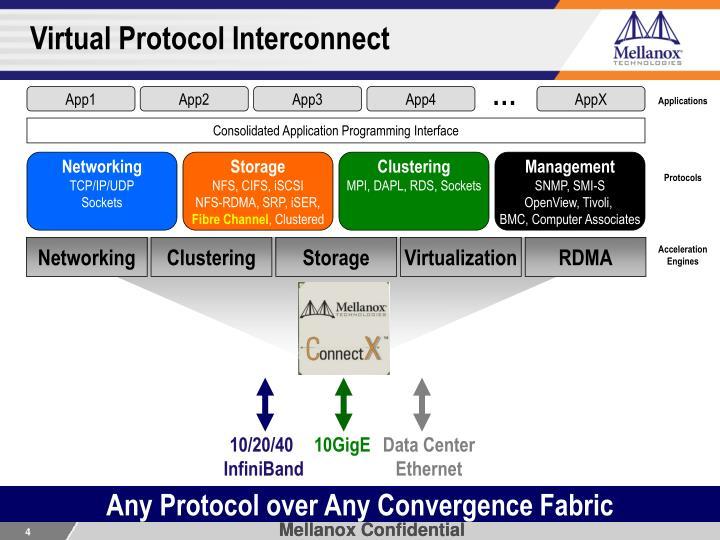 Virtual Protocol Interconnect