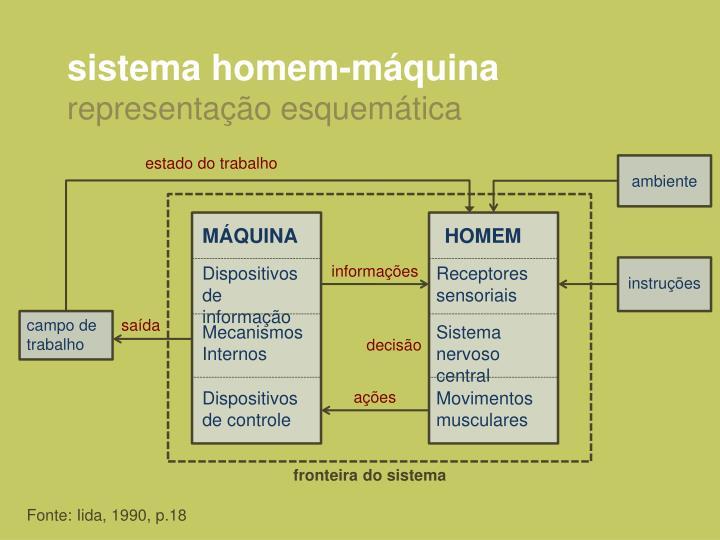 sistema homem-máquina