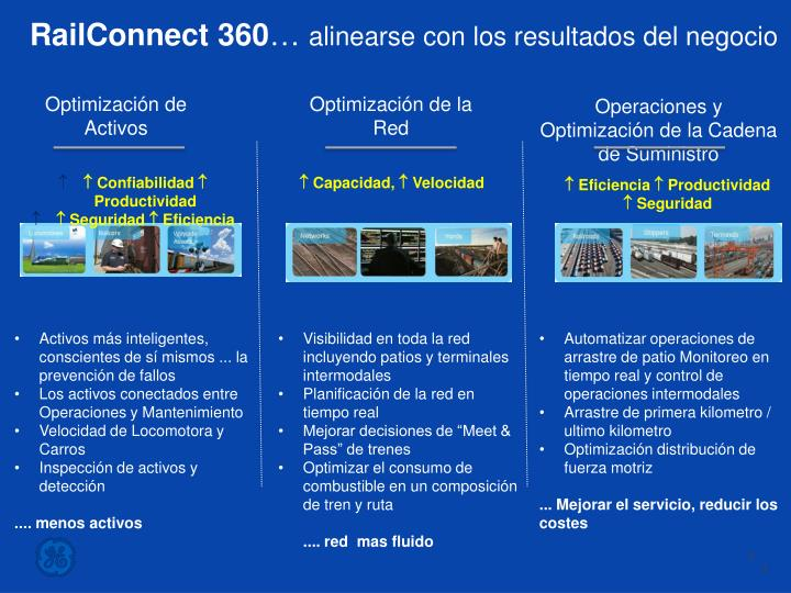 RailConnect 360