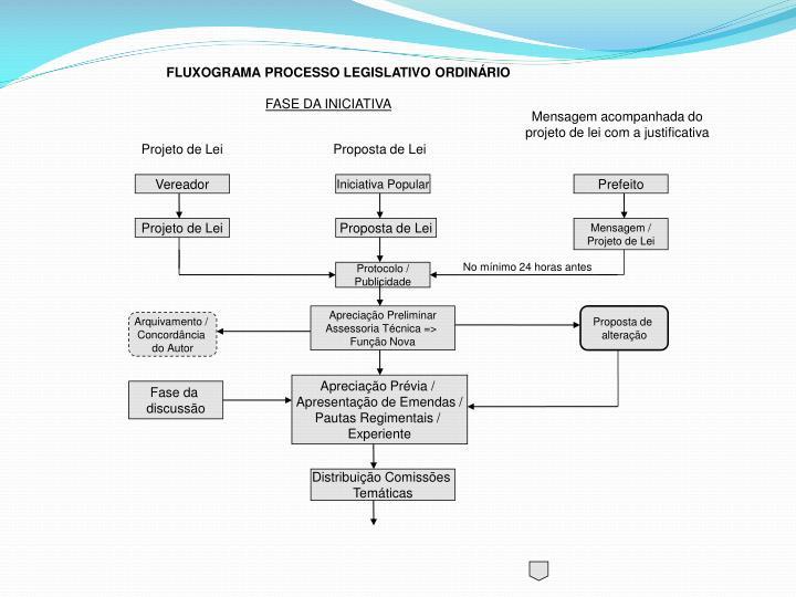 FLUXOGRAMA PROCESSO LEGISLATIVO ORDINÁRIO