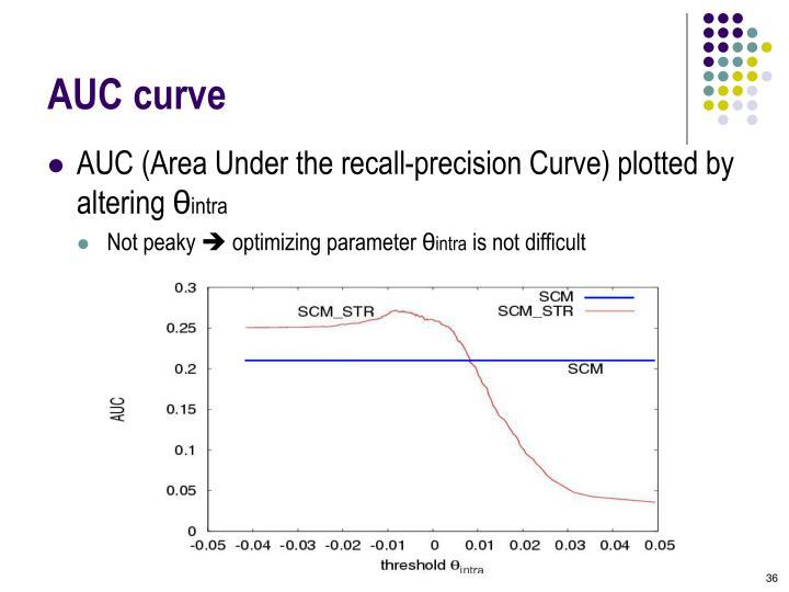 AUC curve
