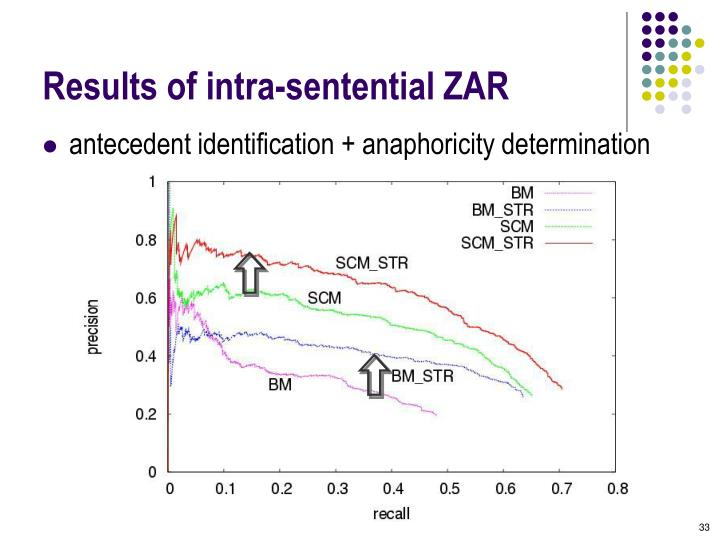 Results of intra-sentential ZAR