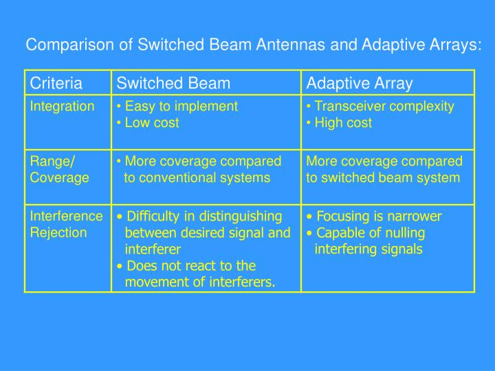 Comparison of Switched Beam Antennas and Adaptive Array