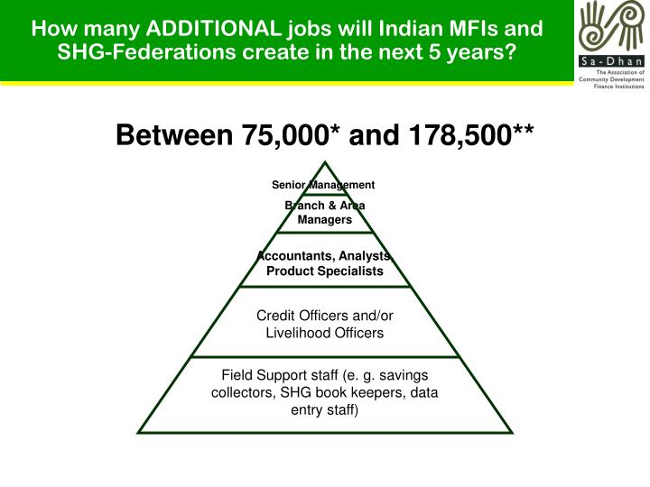 How many ADDITIONAL jobs will Indian MFIs and SHG-Federations create in the next 5 years?