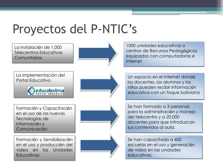 Proyectos del P-NTIC's