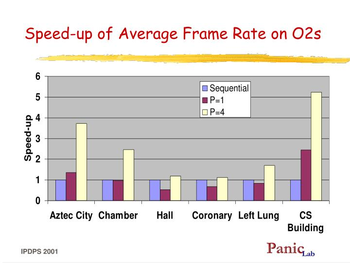 Speed-up of Average Frame Rate on O2s