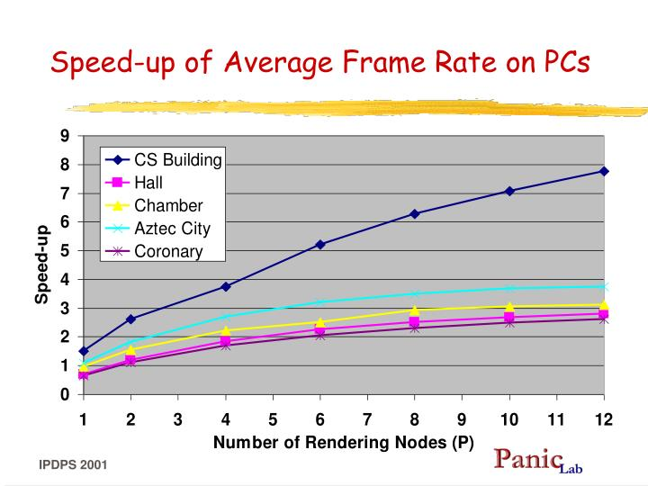 Speed-up of Average Frame Rate on PCs