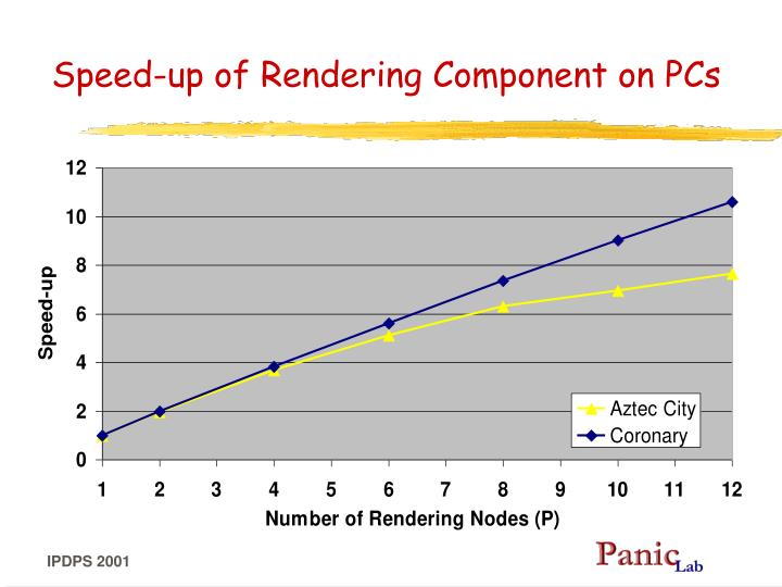 Speed-up of Rendering Component on PCs