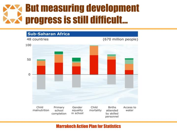 But measuring development progress is still difficult…