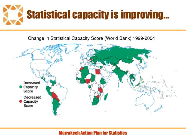 Statistical capacity is improving…