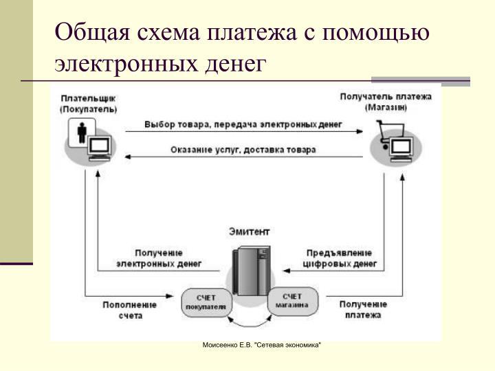 Общая схема платежа с помощью электронных денег