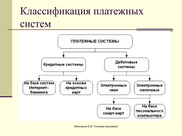 Классификация платежных систем