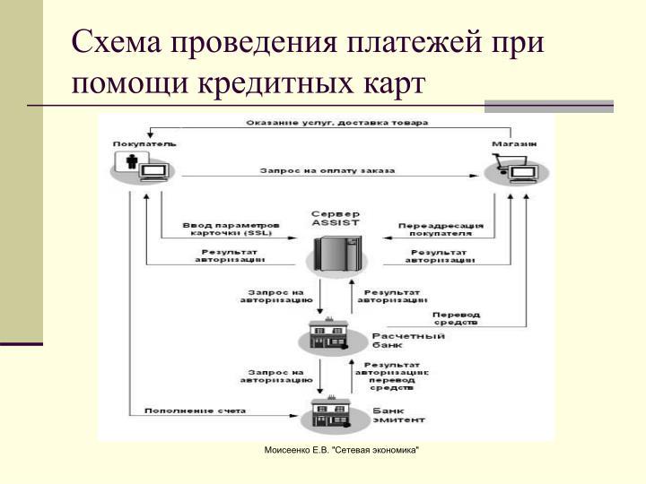Схема проведения платежей при помощи кредитных карт