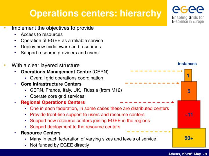 Operations centers: hierarchy