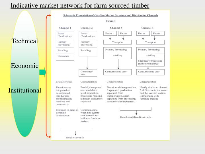 Indicative market network for farm sourced timber