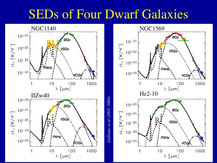 SEDs of Four Dwarf Galaxies