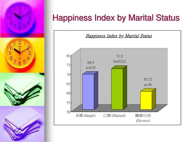 Happiness Index by Marital Status