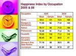 happiness index by occupation 2005 061