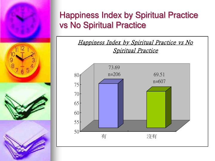Happiness Index by Spiritual Practice vs No Spiritual Practice