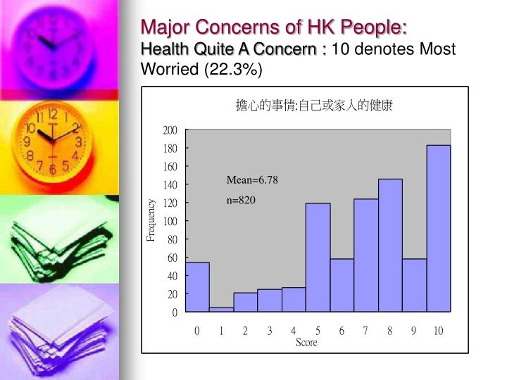 Major Concerns of HK People: