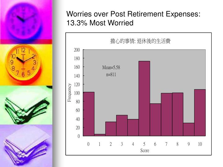 Worries over Post Retirement Expenses: 13.3% Most Worried