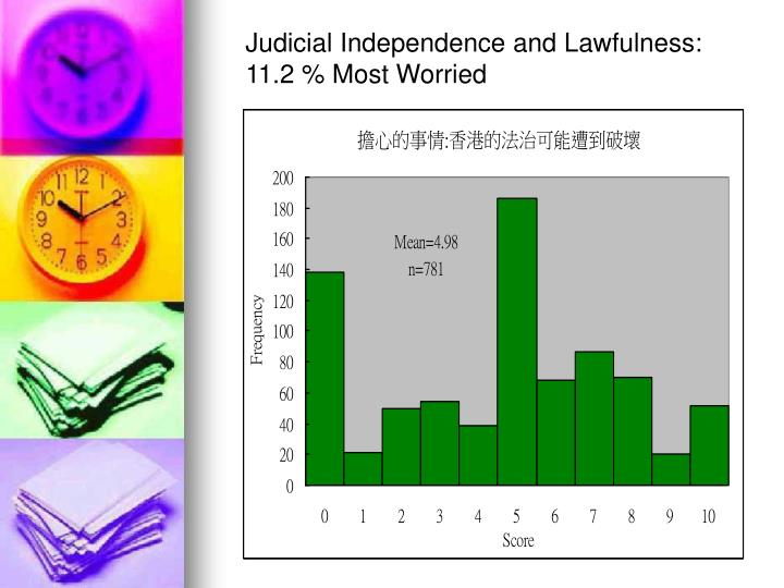 Judicial Independence and Lawfulness:  11.2 % Most Worried