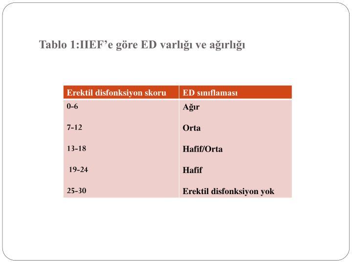 Tablo 1:IIEF'e göre ED varlığı ve ağırlığı