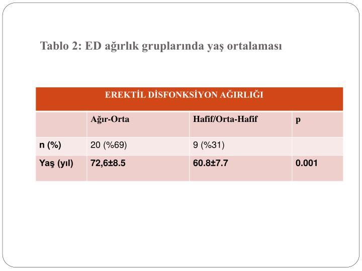 Tablo 2: ED ağırlık gruplarında yaş ortalaması