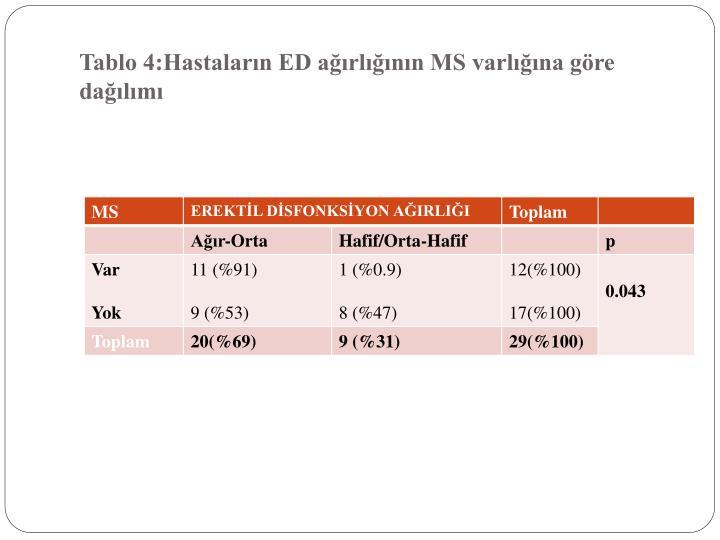 Tablo 4:Hastaların ED ağırlığının MS varlığına göre dağılımı