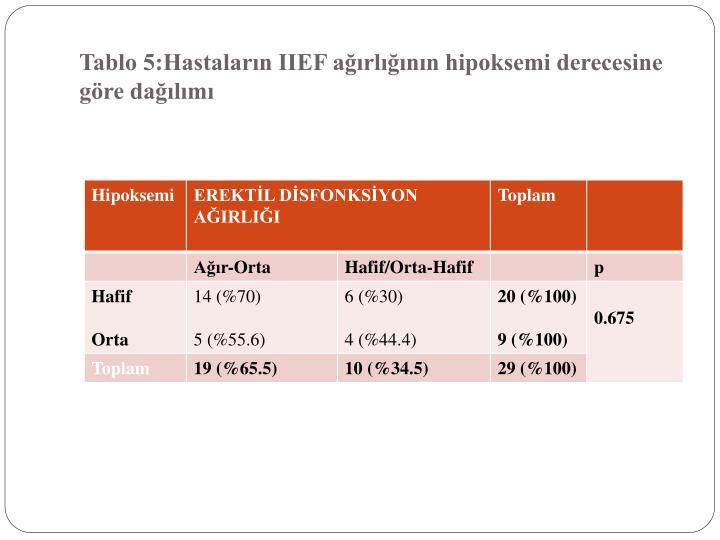 Tablo 5:Hastaların IIEF ağırlığının hipoksemi derecesine göre dağılımı