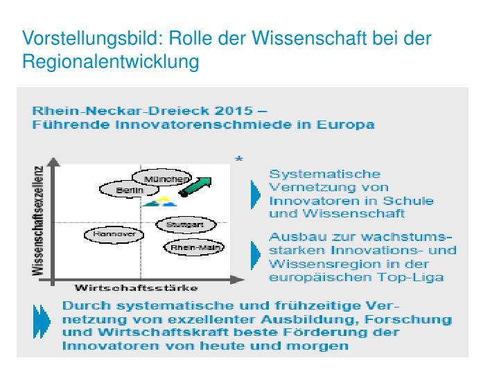 Vorstellungsbild: Rolle der Wissenschaft bei der Regionalentwicklung