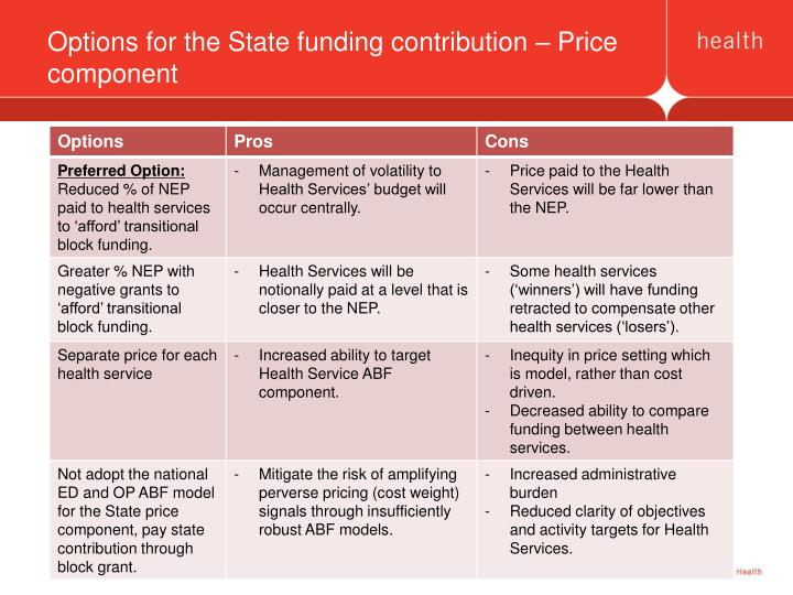 Options for the State funding contribution – Price component