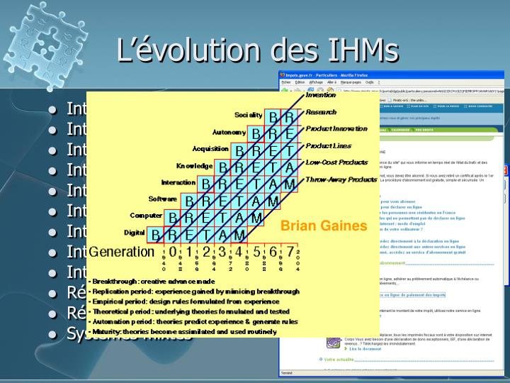 L'évolution des IHMs